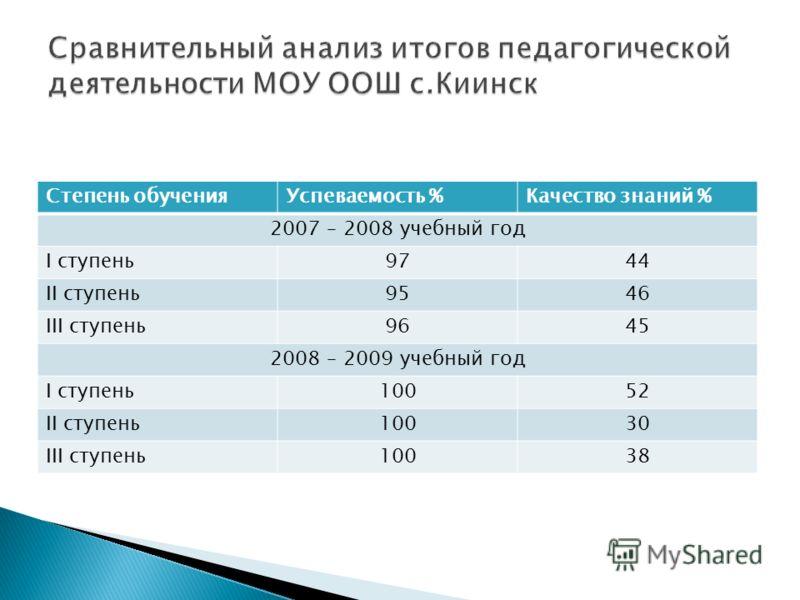 Степень обученияУспеваемость %Качество знаний % 2007 – 2008 учебный год I ступень9744 II ступень9546 III ступень9645 2008 – 2009 учебный год I ступень10052 II ступень10030 III ступень10038