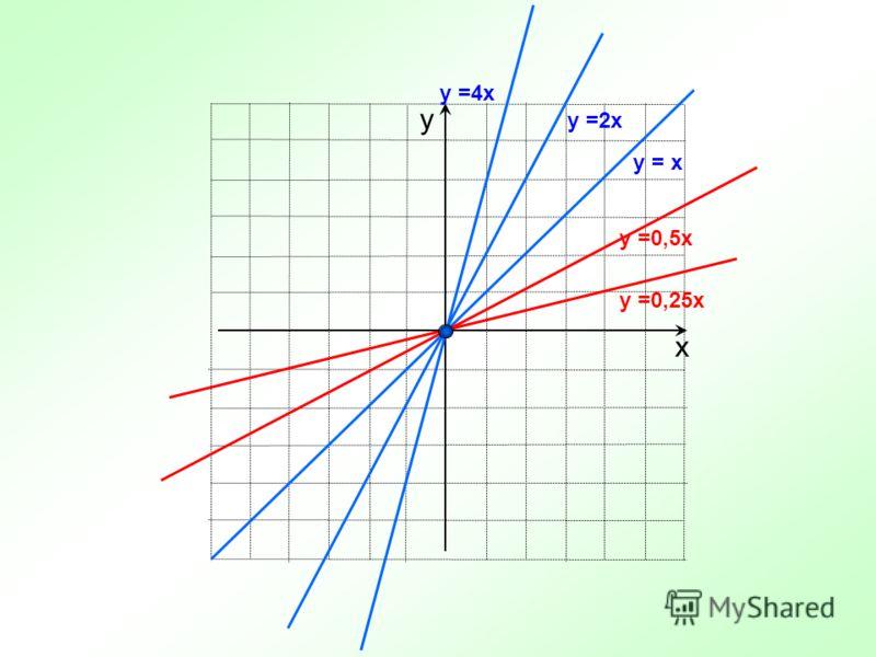 х у y =2x y =4x y =0,5x y =0,25x