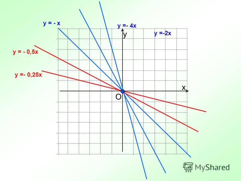 х у y = - x y =-2x y =- 4x y = - 0,5x y =- 0,25x О