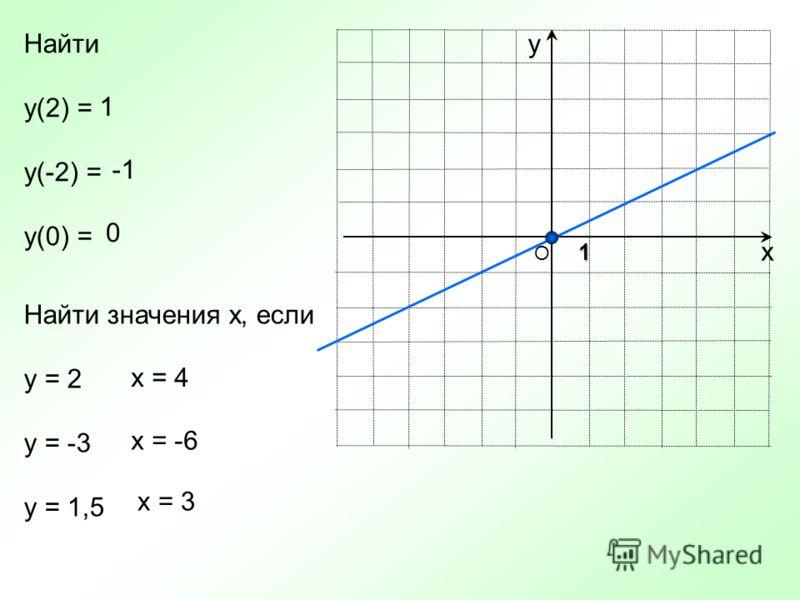 х уНайти у(2) = у(-2) = у(0) = Найти значения х, если у = 2 у = -3 у = 1,5 1 0 х = 4 х = -6 О 1 х = 3