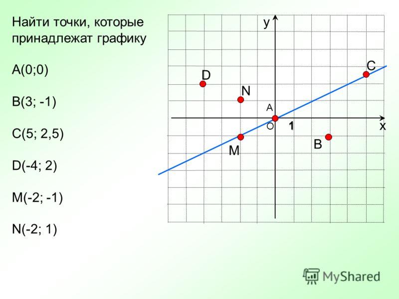О х уНайти точки, которые принадлежат графику А(0;0) В(3; -1) С(5; 2,5) D(-4; 2) M(-2; -1) N(-2; 1) 1 А В С D M N