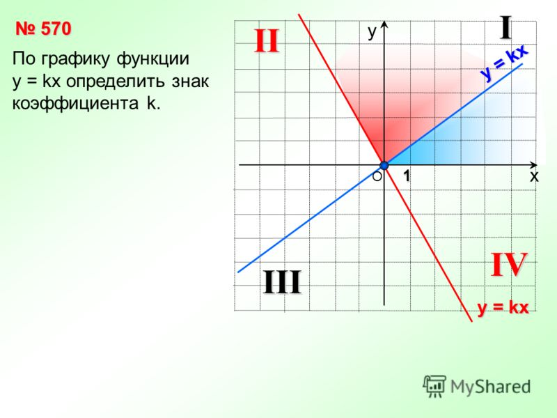 х у По графику функции y = kx определить знак коэффициента k. 1 570 570 570 570 О y = kx IIII IIIV