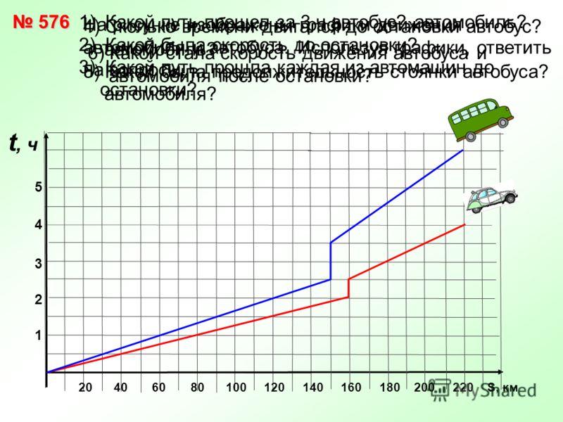 На рисунке изображены графики движения автомобиля и автобуса. Используя графики, ответить на вопросы. 1) Какой путь прошел за 3 ч автобус? автомобиль? 2) Какой была скорость до остановки? 3) Какой путь прошла каждая из автомашин до остановки? 6) Како