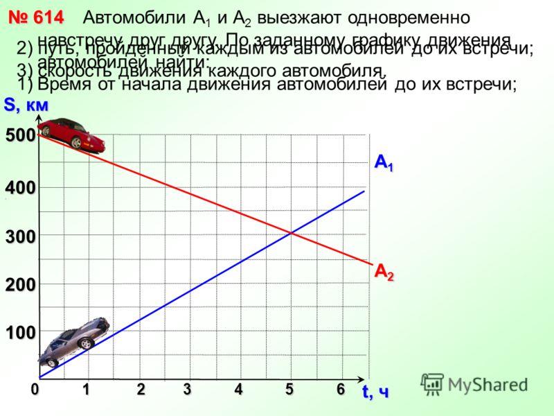 Автомобили А 1 и А 2 выезжают одновременно навстречу друг другу. По заданному графику движения автомобилей найти: 1)Время от начала движения автомобилей до их встречи; 0 1 2 3 4 5 6 500 400 3 300 200 100 S, км t, ч 614 614 A1A1A1A1 A2A2A2A2 2) путь,