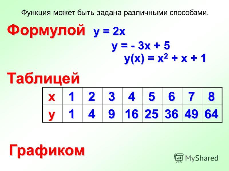 Функция может быть задана различными способами. Формулой Таблицей Графиком у = 2х у(х) = х 2 + х + 1 у = - 3х + 5 х 1 2 3 4 5 6 7 8 у 1 4 91625364964