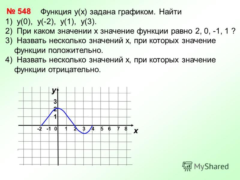 Функция у(х) задана графиком. Найти 1) у(0), у(-2), у(1), у(3). 2) При каком значении х значение функции равно 2, 0, -1, 1 ? 3) Назвать несколько значений х, при которых значение функции положительно. 4) Назвать несколько значений х, при которых знач