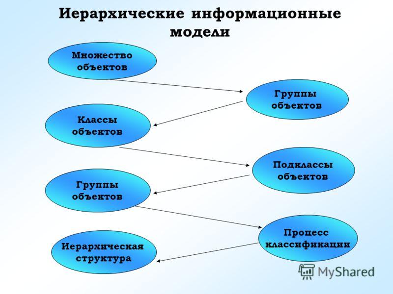 Иерархические информационные модели Множество объектов Группы объектов Классы объектов Подклассы объектов Группы объектов Процесс классификации Иерархическая структура