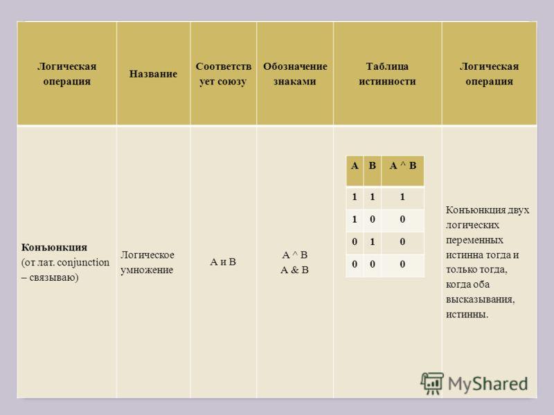 Логическая операция Название Соответств ует союзу Обозначение знаками Таблица истинности Логическая операция Конъюнкция (от лат. conjunction – связываю) Логическое умножение А и В А ^ В А & В Конъюнкция двух логических переменных истинна тогда и толь
