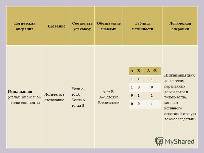 Логическая операция Название Соответств ует союзу Обозначение знаками Таблица истинности Логическая операция Импликация (от лат. implication – тесно связывать) Логическое следование Если А, то В; Когда А, тогда В А В А–условие В-следствие Импликация