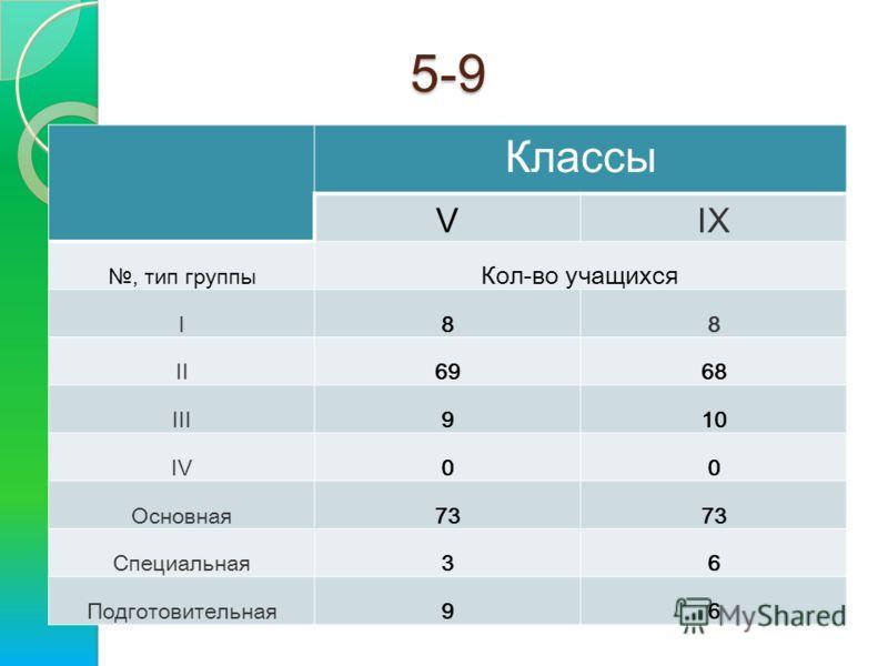 5-9 Классы VIX, тип группы Кол-во учащихся I88 II6968 III910 IV00 Основная73 Специальная36 Подготовительная96