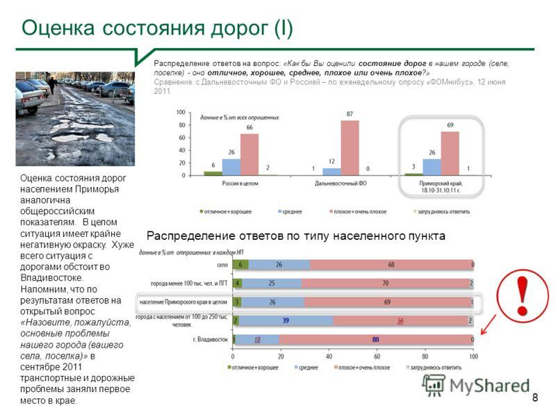 Оценка состояния дорог (I) 8 Распределение ответов на вопрос: «Как бы Вы оценили состояние дорог в нашем городе (селе, поселке) - оно отличное, хорошее, среднее, плохое или очень плохое?» Сравнение с Дальневосточным ФО и Россией – по еженедельному оп