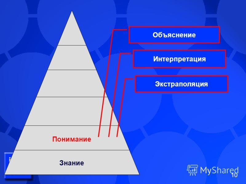 10 Понимание Знание Объяснение Интерпретация Экстраполяция