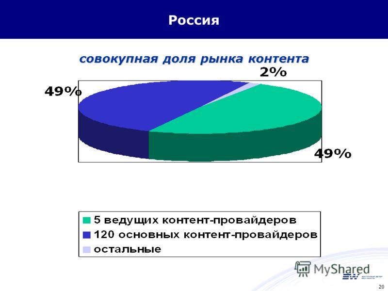 20 Россия совокупная доля рынка контента