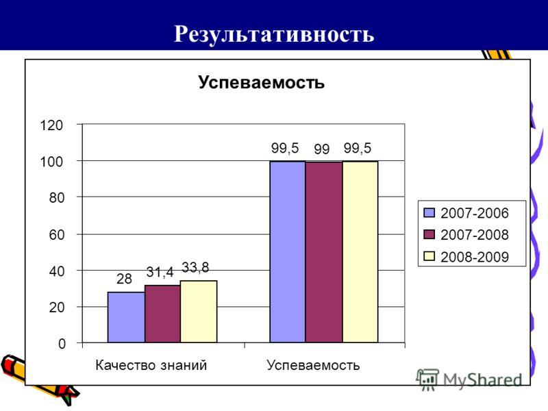 Результативность Успеваемость 28 99,5 31,4 99 33,8 99,5 0 20 40 60 80 100 120 Качество знанийУспеваемость 2007-2006 2007-2008 2008-2009