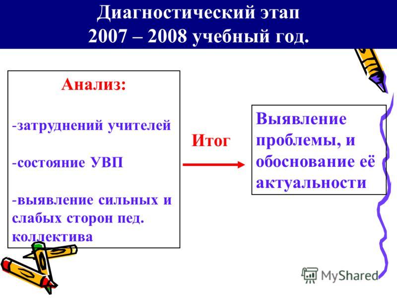 Диагностический этап 2007 – 2008 учебный год. Анализ: -затруднений учителей -состояние УВП -выявление сильных и слабых сторон пед. коллектива Итог Выявление проблемы, и обоснование её актуальности