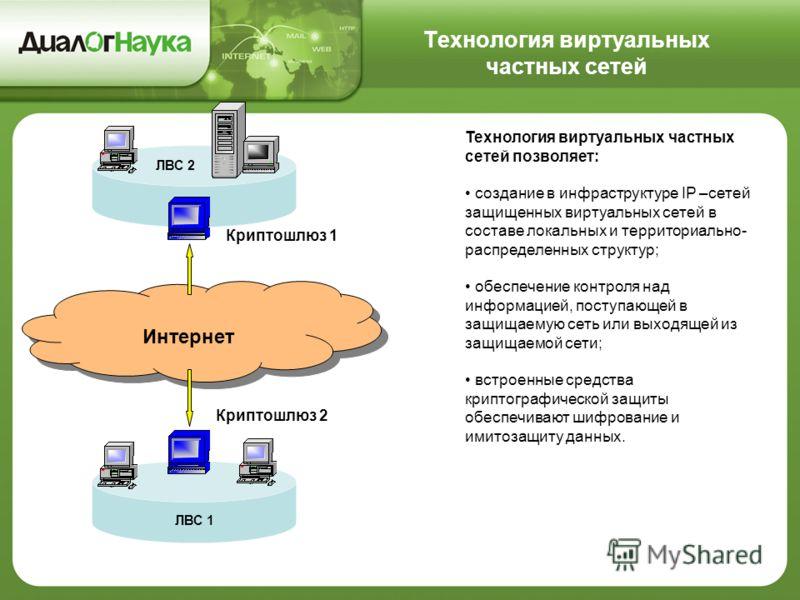 Технология виртуальных частных сетей Технология виртуальных частных сетей позволяет: создание в инфраструктуре IP –сетей защищенных виртуальных сетей в составе локальных и территориально- распределенных структур; обеспечение контроля над информацией,