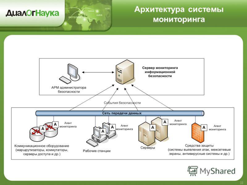 Архитектура системы мониторинга 33