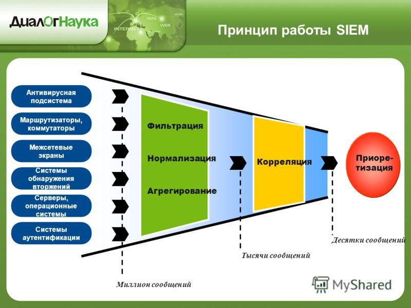 Принцип работы SIEM Тысячи сообщений Десятки сообщений Миллион сообщений Антивирусная подсистема Маршрутизаторы, коммутаторы Межсетевые экраны Системы обнаружения вторжений Серверы, операционные системы Системы аутентификации Приоре- тизация Корреляц