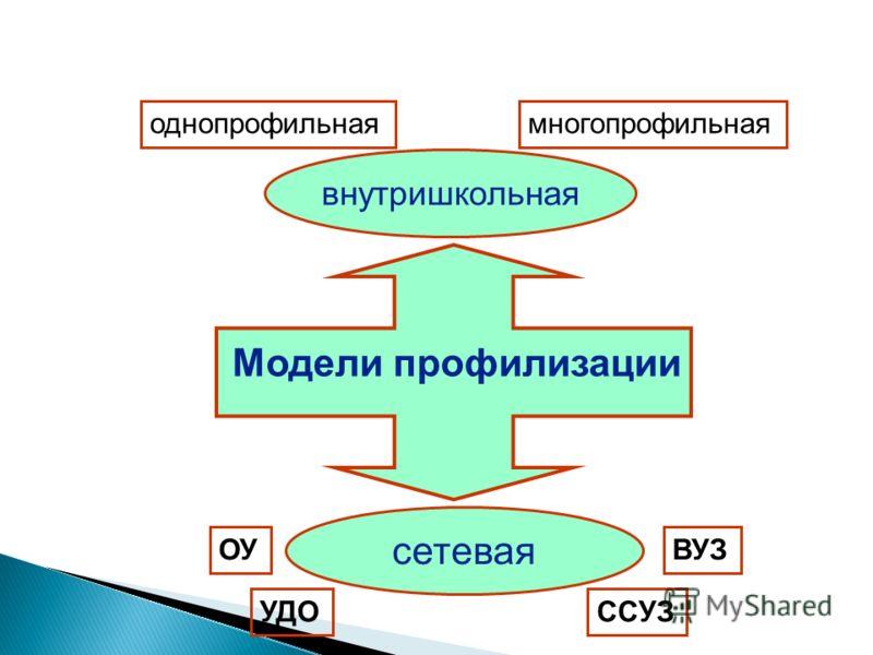 Модели профилизации сетевая внутришкольная однопрофильнаямногопрофильная ОУ УДОССУЗ ВУЗ