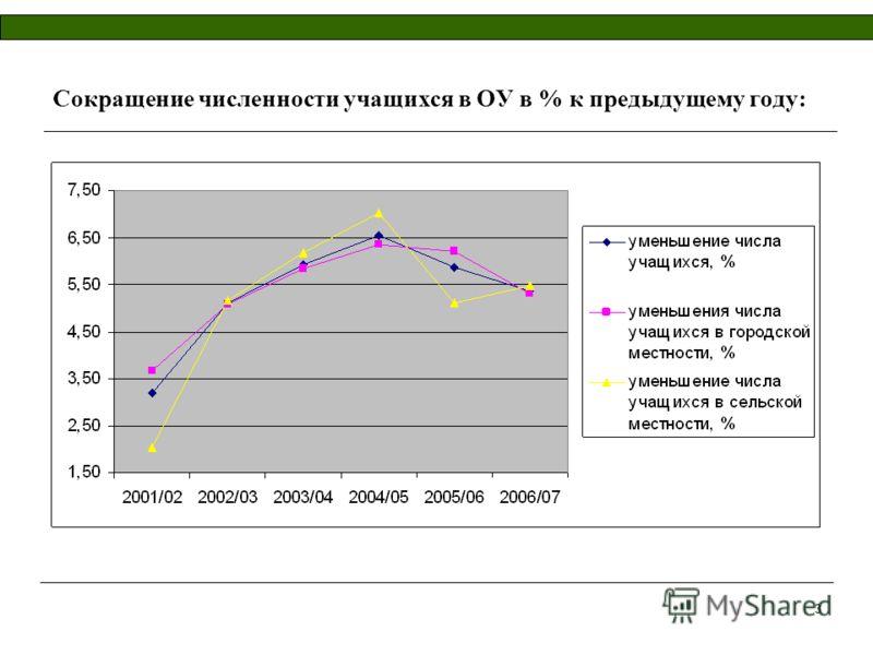 3 Сокращение численности учащихся в ОУ в % к предыдущему году: