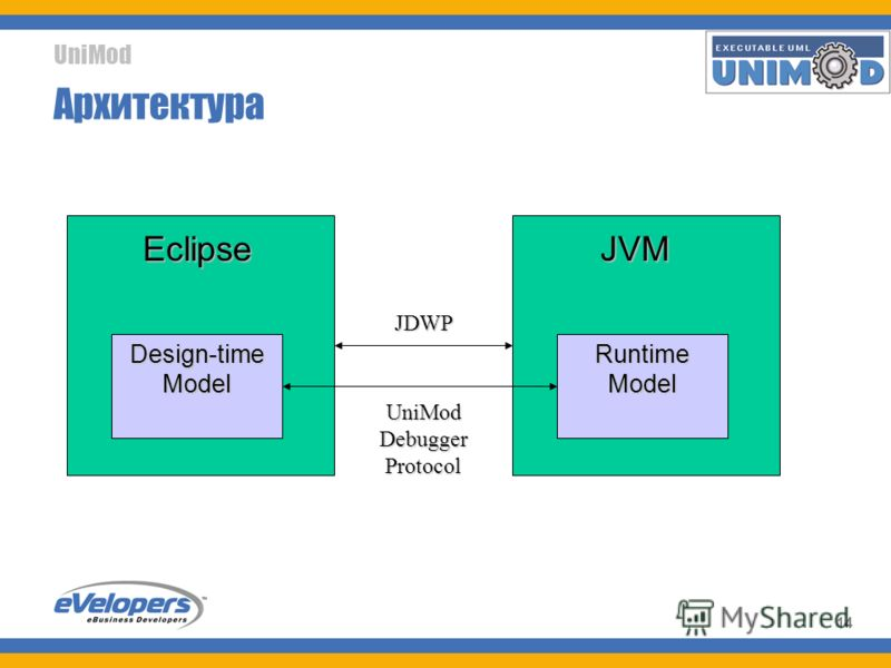 UniMod 14 Архитектура EclipseJVM Runtime Model Design-time Model JDWP UniMod Debugger Protocol