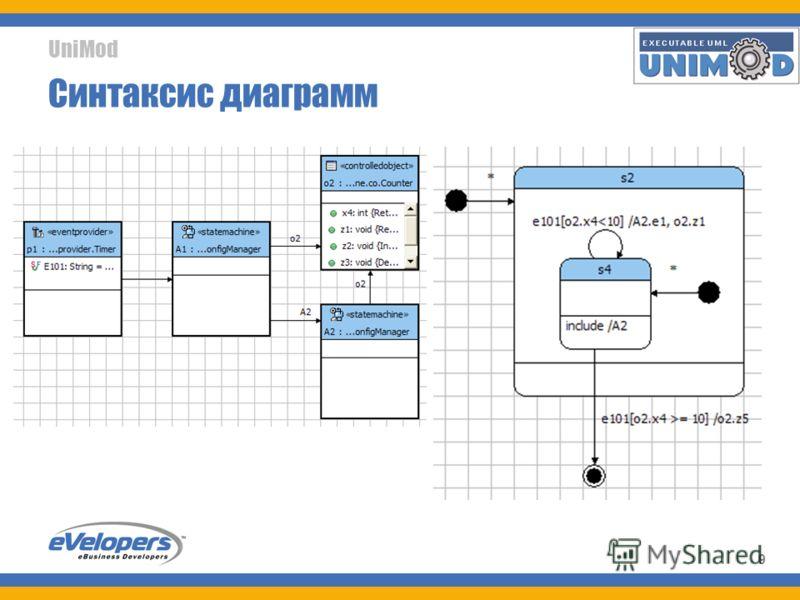 UniMod 9 Синтаксис диаграмм