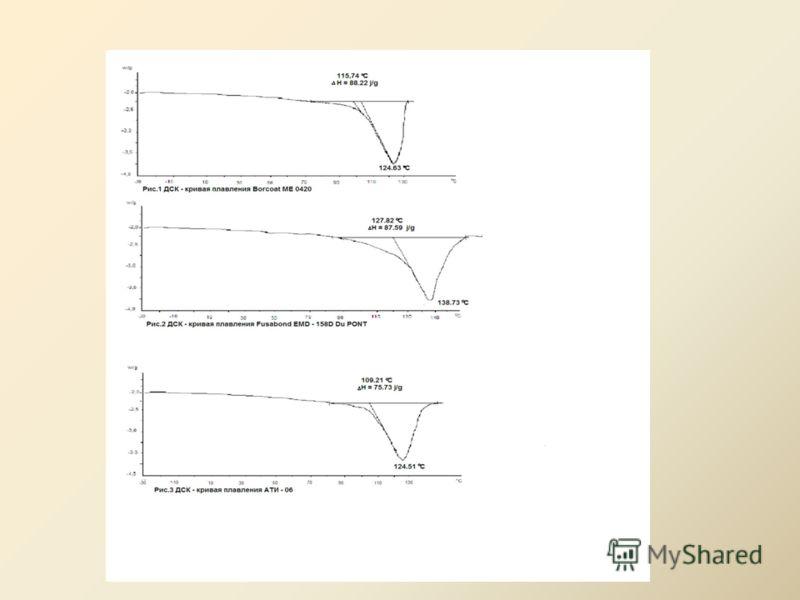 Таблица 2. Физико-механические свойства адгезионных композиций. Показатели Метод испытаний Норма СТО Газпром для покрытия АТИ-06 МЕ -4020 Borealis Fusabond EMD-158D DU PONT Индекс текучести расплава г/10 мин Температура размягчения,не менее, о С Темп