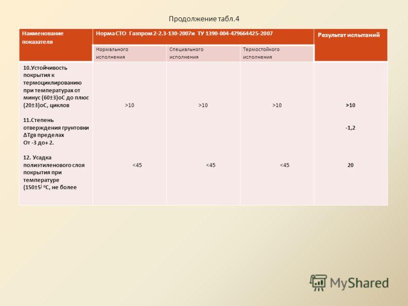 Продолжение табл.4 Наименование показателя Норма СТО Газпром 2-2.3-130-2007и ТУ 1390-004-479664425-2007 Результат испытаний Нормального исполнения Специального исполнения Термостойкого исполнения 7. Переходное сопротивление покрытия в 3% водном раств