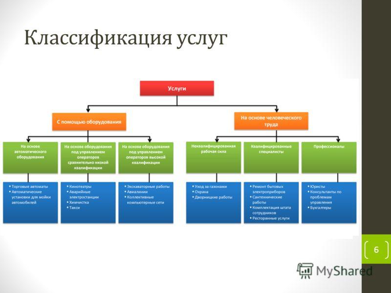 Классификация услуг 6