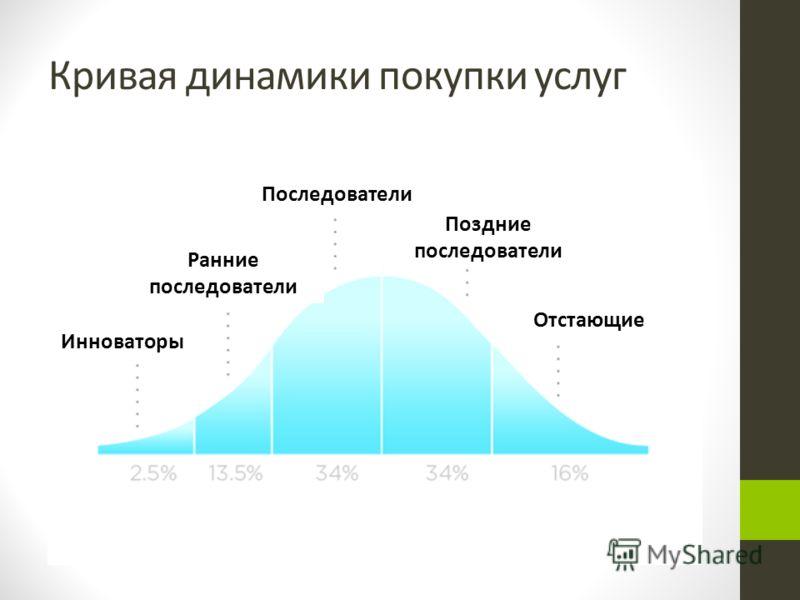 Кривая динамики покупки услуг Инноваторы Ранние последователи Последователи Поздние последователи Отстающие