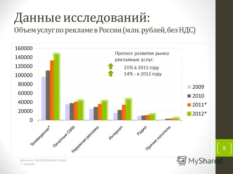 Данные исследований: Объем услуг по рекламе в России (млн. рублей, без НДС) 9 Источник: ZenithOptimedia Russia *- прогноз Прогноз развития рынка рекламных услуг: 21% в 2011 году 14% - в 2012 году