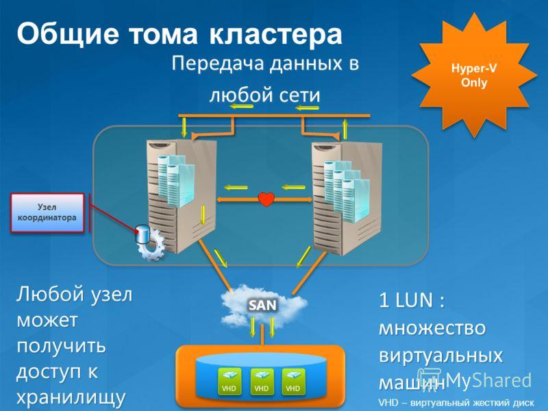 Передача данных в любой сети VHD Узел координатора 1 LUN : множество виртуальных машин Любой узел может получить доступ к хранилищу Общие тома кластера VHD – виртуальный жесткий диск
