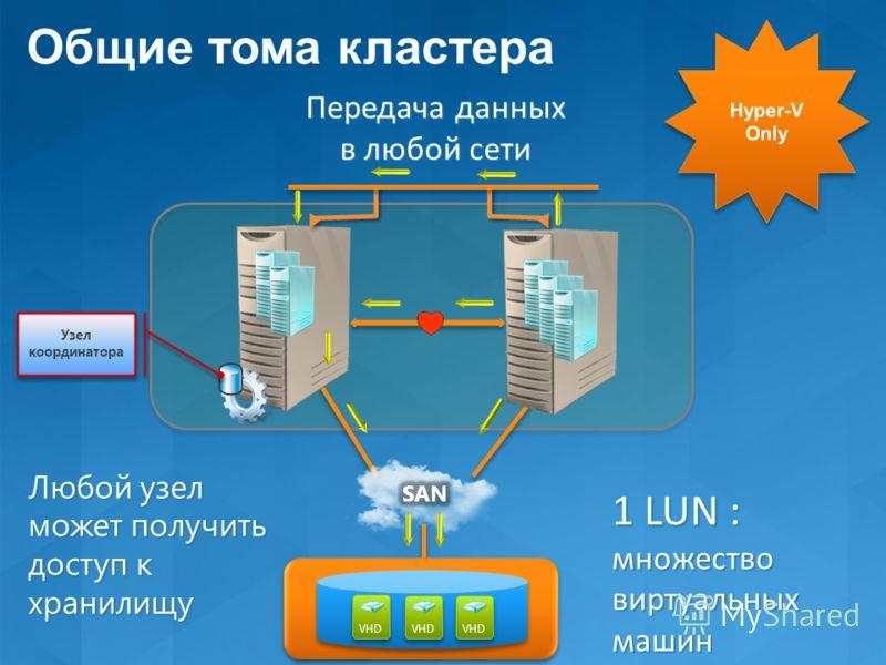Передача данных в любой сети VHD Узел координатора 1 LUN : множество виртуальных машин Любой узел может получить доступ к хранилищу Общие тома кластера
