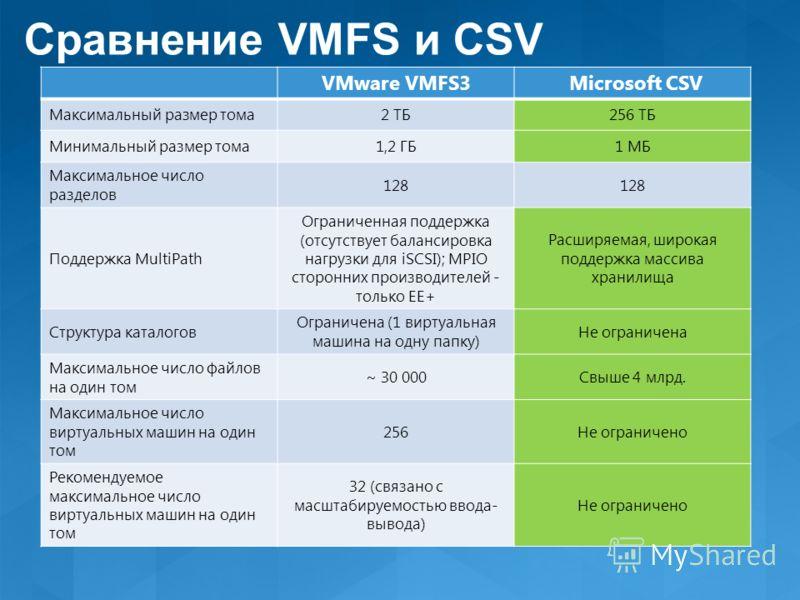 VMware VMFS3 Microsoft CSV Максимальный размер тома2 ТБ256 ТБ Минимальный размер тома1,2 ГБ1 МБ Максимальное число разделов 128 Поддержка MultiPath Ограниченная поддержка (отсутствует балансировка нагрузки для iSCSI); MPIO сторонних производителей -