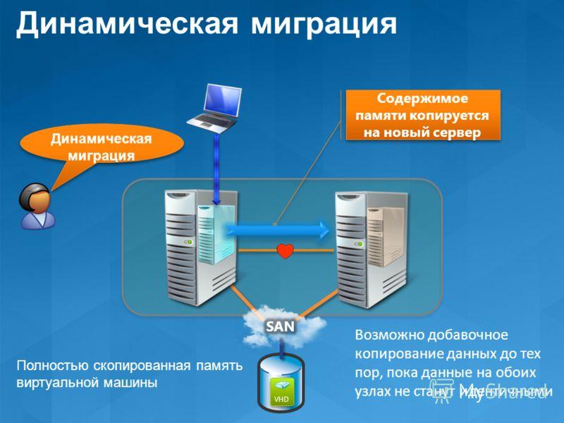 Содержимое памяти копируется на новый сервер Динамическая миграция Возможно добавочное копирование данных до тех пор, пока данные на обоих узлах не станут идентичными VHD Динамическая миграция Полностью скопированная память виртуальной машины