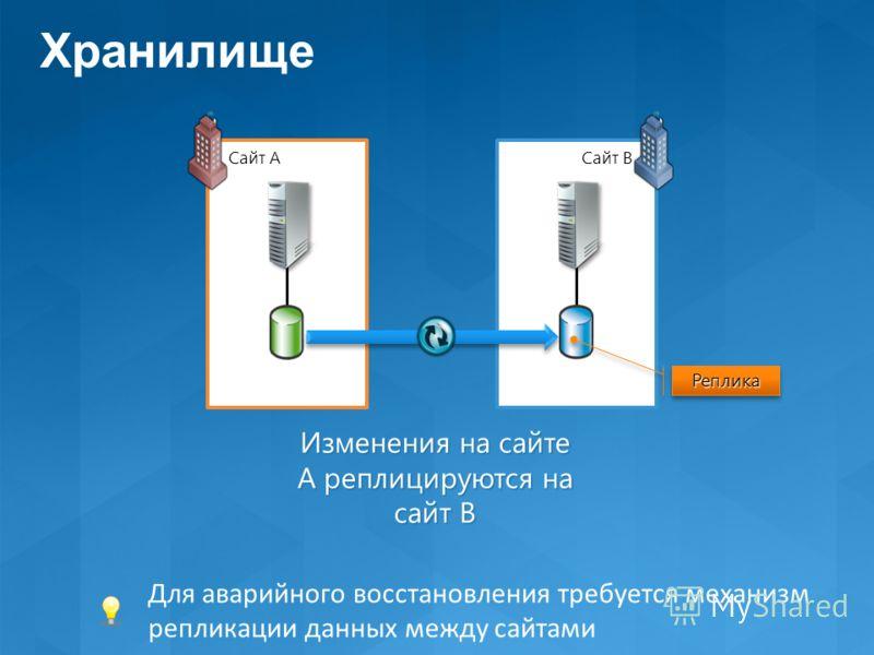 Site A Изменения на сайте A реплицируются на сайт B Site B Сайт AСайт B РепликаРеплика Для аварийного восстановления требуется механизм репликации данных между сайтами Хранилище
