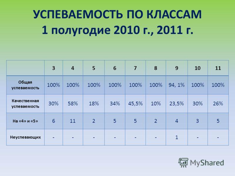 УСПЕВАЕМОСТЬ ПО КЛАССАМ 1 полугодие 2010 г., 2011 г. 34567891011 Общая успеваемость 100% 94, 1%100% Качественная успеваемость 30%58%18%34%45,5%10%23,5%30%26% На «4» и «5» 6112552435 Неуспевающих ------1--