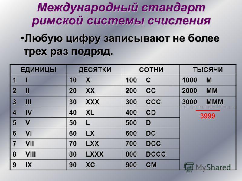 Международный стандарт римской системы счисления Любую цифру записывают не более трех раз подряд.Любую цифру записывают не более трех раз подряд. ЕДИНИЦЫДЕСЯТКИСОТНИТЫСЯЧИ 1 I 10 X 100 C 1000 M 2 II 20 XX 200 CC 2000 MM 3 III 30 XXX 300 CCC 3000 MMM