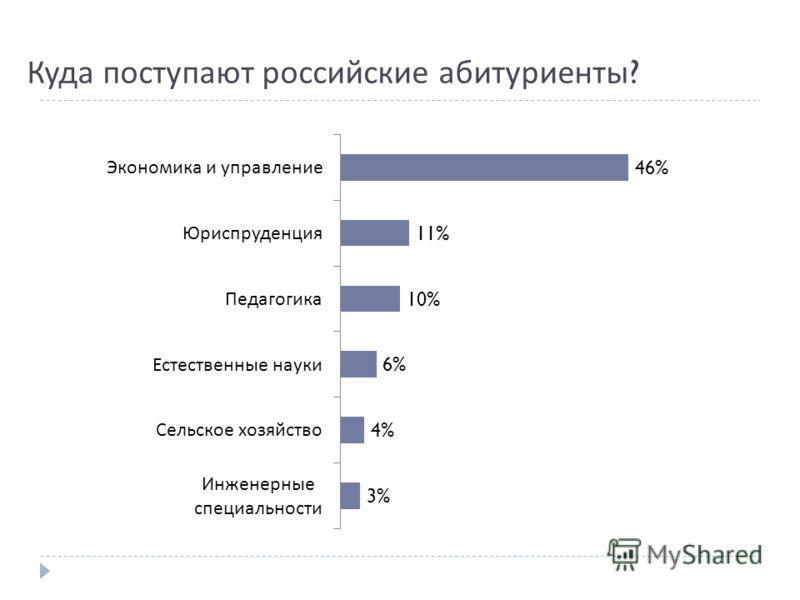 Куда поступают российские абитуриенты ?