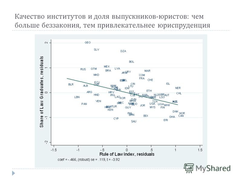 Качество институтов и доля выпускников - юристов : чем больше беззакония, тем привлекательнее юриспруденция