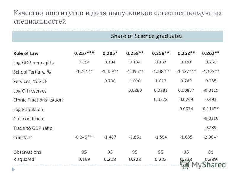 Качество институтов и доля выпускников естественнонаучных специальностей Share of Science graduates Rule of Law 0.257***0.205*0.258** 0.252**0.262** Log GDP per capita 0.194 0.1340.1370.1910.250 School Tertiary, % -1.261**-1.339**-1.395**-1.386**-1.4