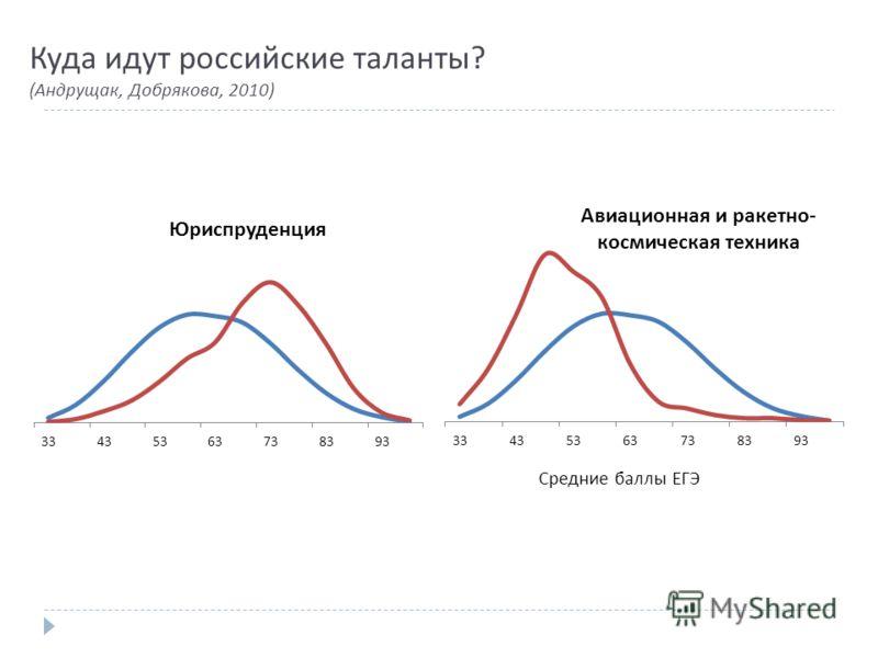 Куда идут российские таланты? (Андрущак, Добрякова, 2010)