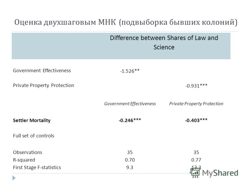 Оценка двухшаговым МНК ( подвыборка бывших колоний ) Difference between Shares of Law and Science Government Effectiveness -1.526** Private Property Protection -0.931*** Government EffectivenessPrivate Property Protection Settler Mortality -0.246***-
