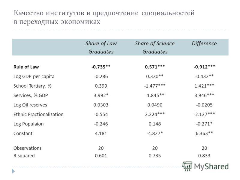 Качество институтов и предпочтение специальностей в переходных экономиках Share of Law Graduates Share of Science Graduates Difference Rule of Law -0.735**0.571***-0.912*** Log GDP per capita -0.2860.320**-0.432** School Tertiary, % 0.399-1.477***1.4