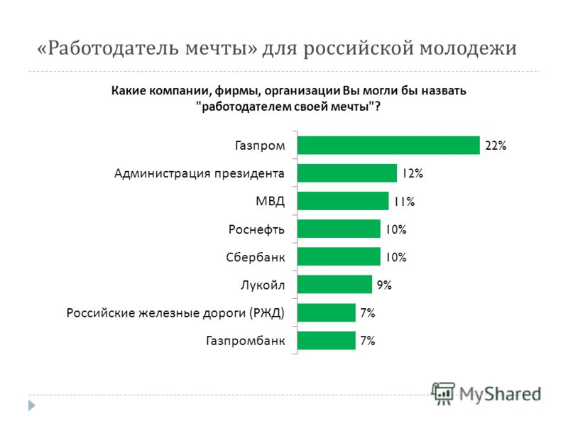 « Работодатель мечты » для российской молодежи