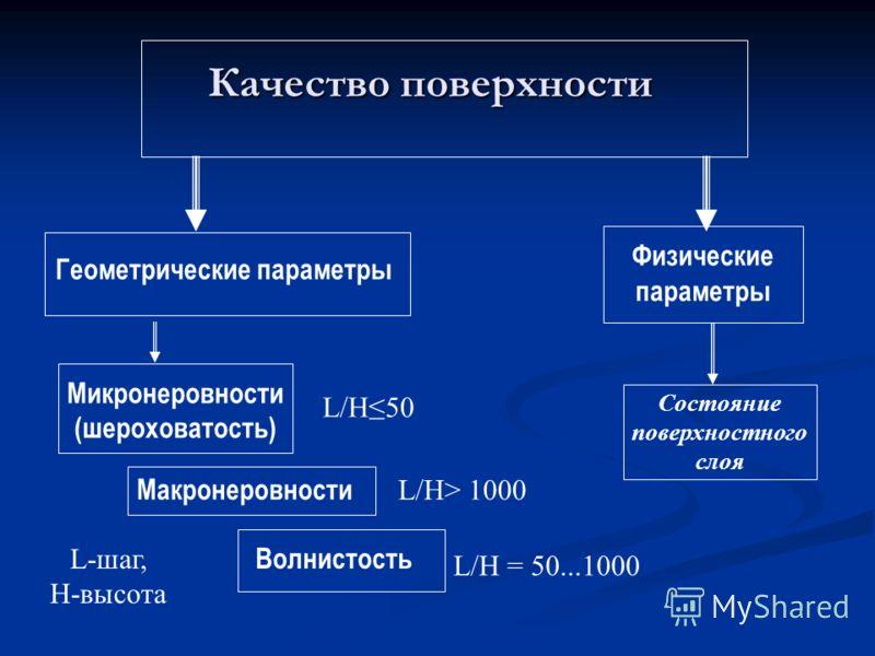 Качество поверхности Геометрические параметры Физические параметры Состояние поверхностного слоя Микронеровности (шероховатость) Макронеровности Волнистость L/H50 L/H> 1000 L/H = 50...1000 L-шаг, H-высота