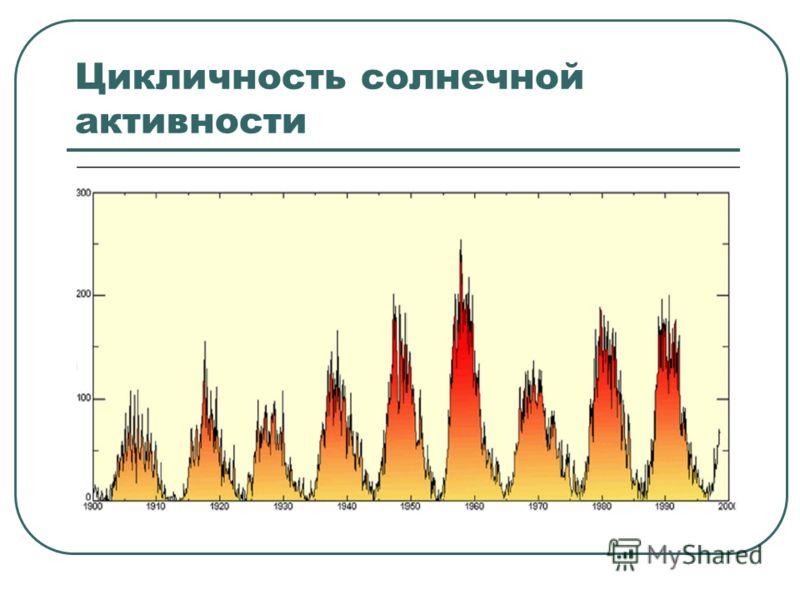Цикличность солнечной активности