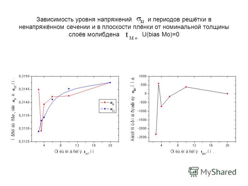 Зависимость уровня напряжений и периодов решётки в ненапряжённом сечении и в плоскости плёнки от номинальной толщины слоёв молибдена U(bias Mo)=0