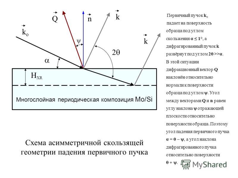 Схема асимметричной скользящей геометрии падения первичного пучка Первичный пучок k o падает на поверхность образца под углом скольжения α 1°, а дифрагированный пучок k развёрнут под углом 2θ >>α. В этой ситуации дифракционный вектор Q наклонён относ