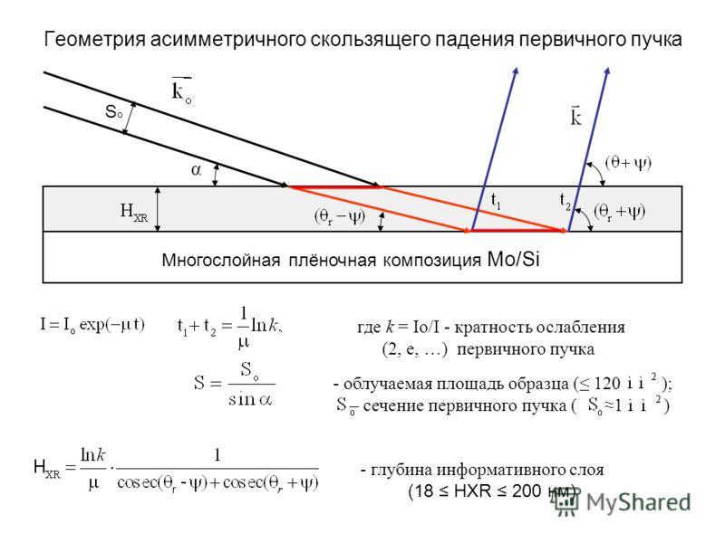 Геометрия асимметричного скользящего падения первичного пучка SoSo α Многослойная плёночная композиция Mo/Si где k = Io/I - кратность ослабления (2, e, …) первичного пучка - облучаемая площадь образца ( 120 ); – сечение первичного пучка ( 1 ) - глуби